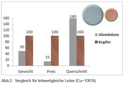 Vergleich Aluminium Kupfer Leitwertgleich